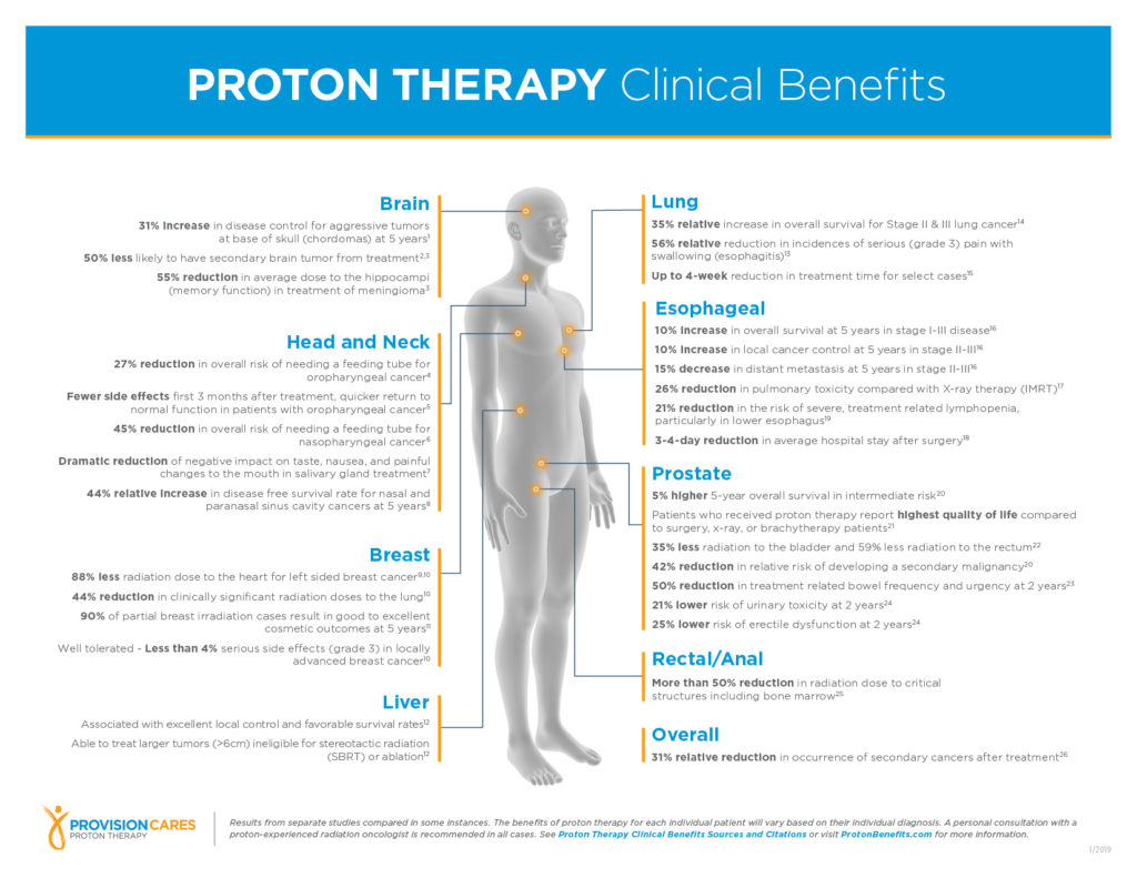Proton therapy for cancer has many clinical benefits compared to traditional radiation therapy