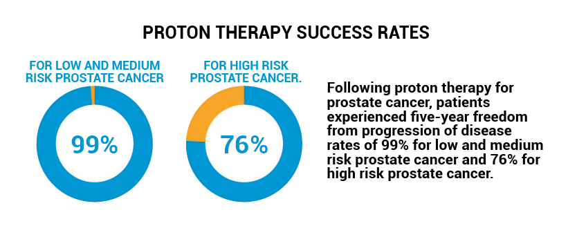 proton therapy the successful treatment for prostate cancer you
