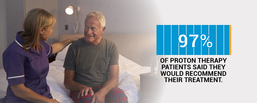 97% of proton therapy prostate cancer patients said they would recommend their treatment